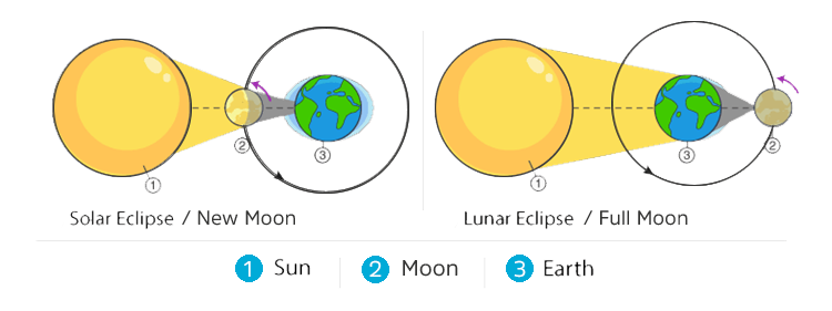 Astronomy of Eclipses and Lunations