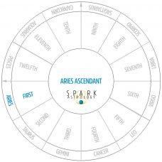Aries Ascendant